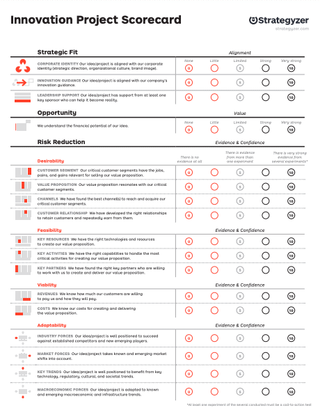 Innovation Project Scorecard