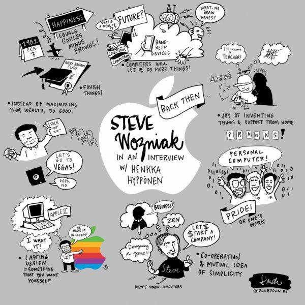Steve_Wozniak_Sketchnotes_NBForum2019