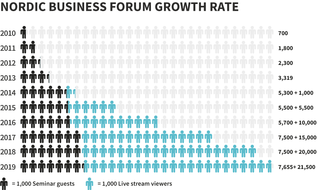 Nordic Business Forum Growth Rate