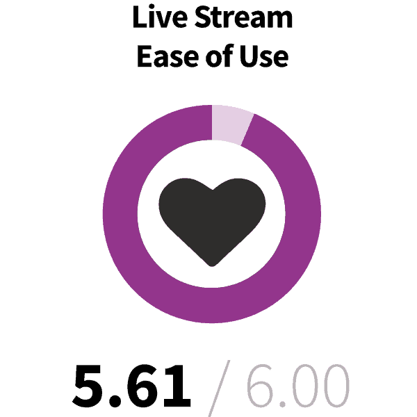 Live stream ease of use 5.61/6.00