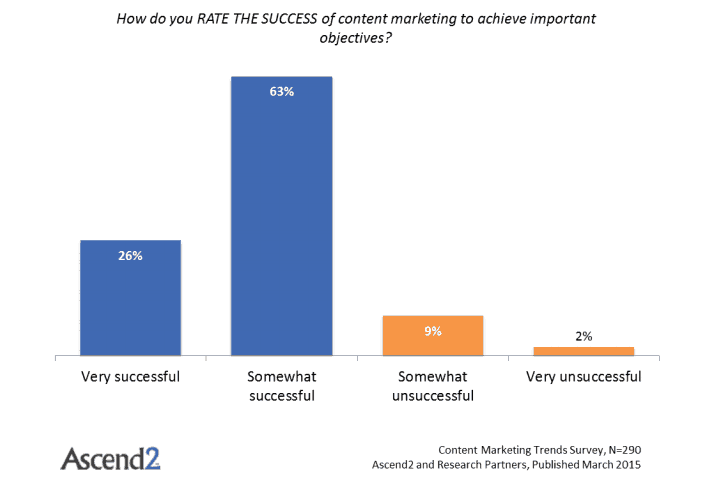 success of content marketing